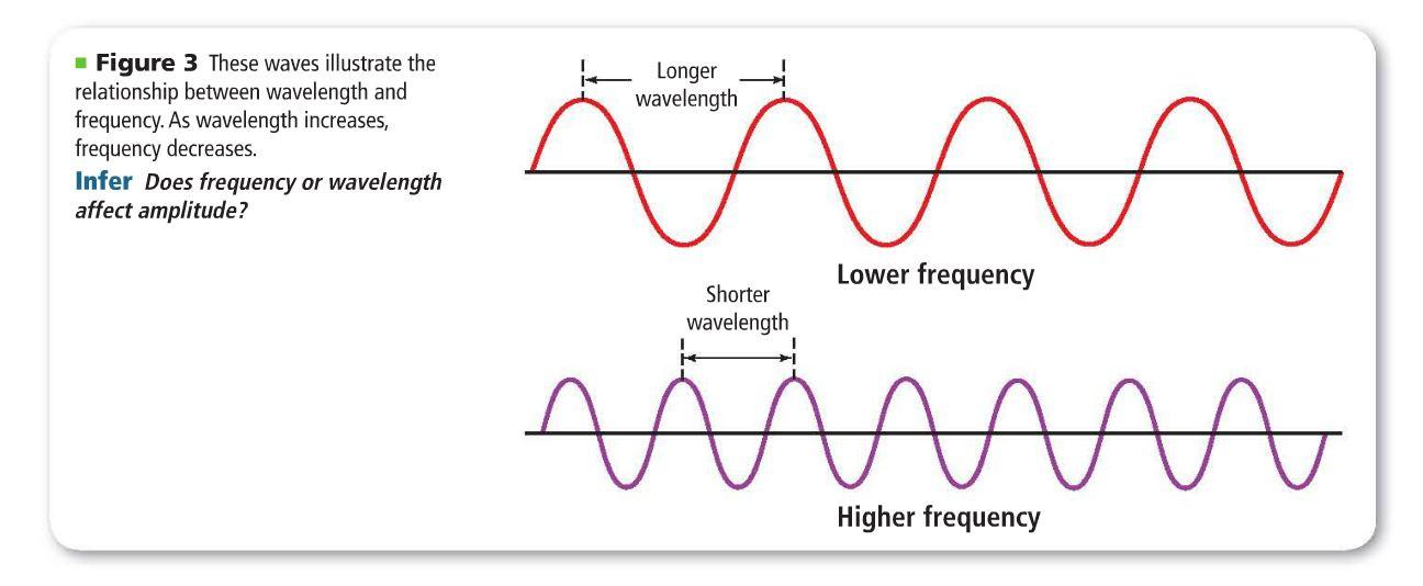 relationship between wave speed and depth
