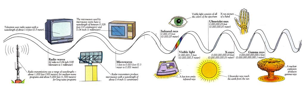 electromagnetic radiation and radio waves rh zamandayolculuk com