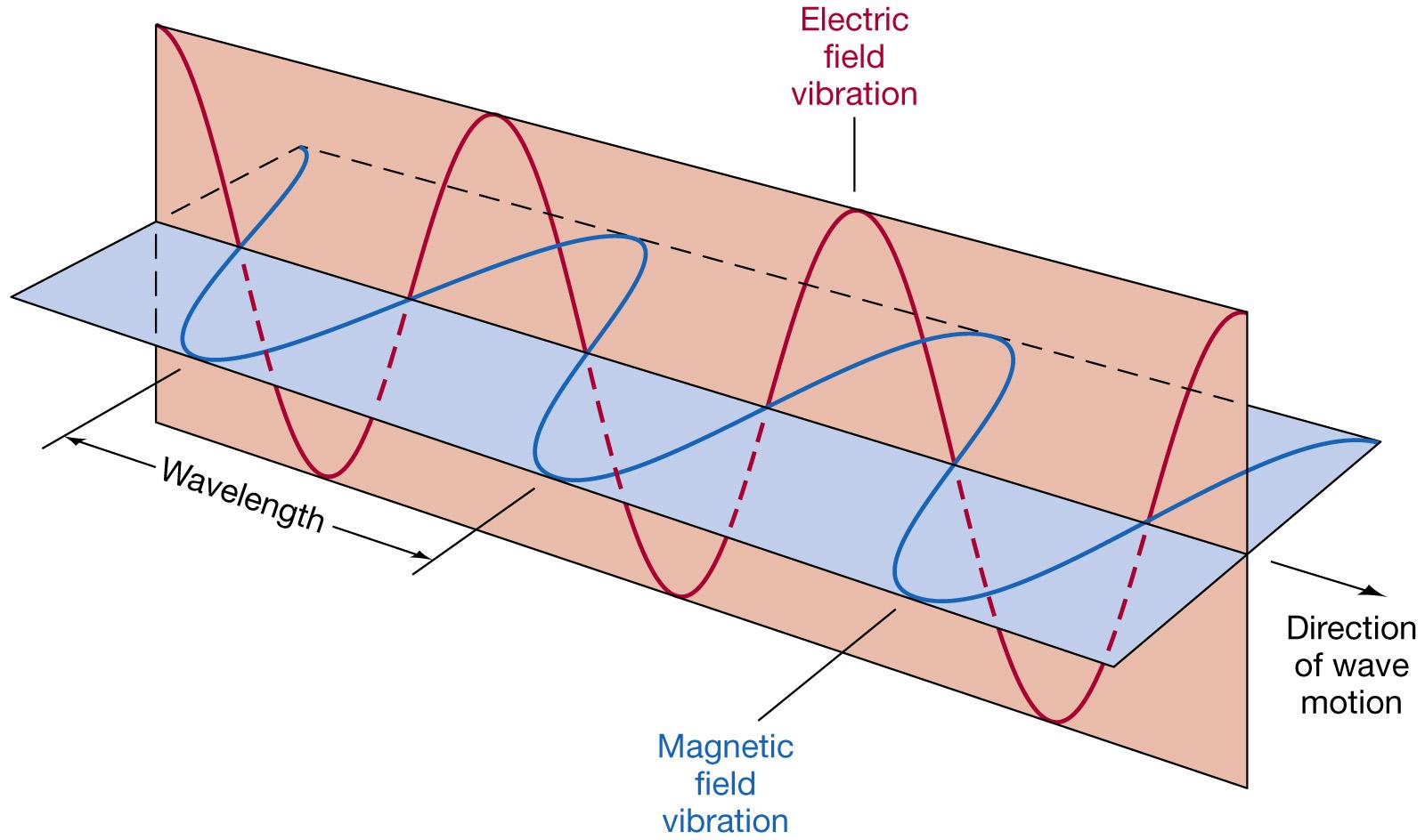 Remarkable Electromagnetic Radiation And Radio Waves Wiring Database Plangelartorg