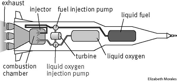 rocket diagram Jet Engine Diagram 2) working the working of a rocket engine is a very similar to the working of jet engine the rocket uses