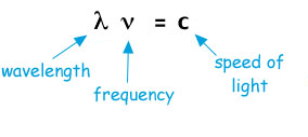 radio frequency power relationship