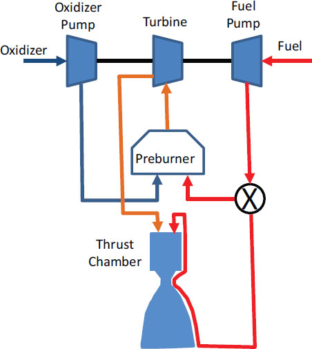 Rocket Motors. Rocket Propulsion. Wiring. Rocket Engine Pump Diagram At Scoala.co