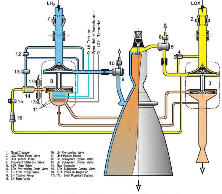 rocket motors rocket engine diagram engine diagram for 3 1 engine