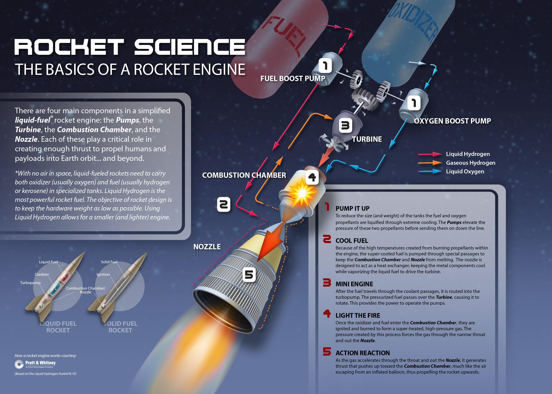 rocket science Adventures in rocket science introduction: flight of a model rocket 1 practical rocketry rocket transportation.