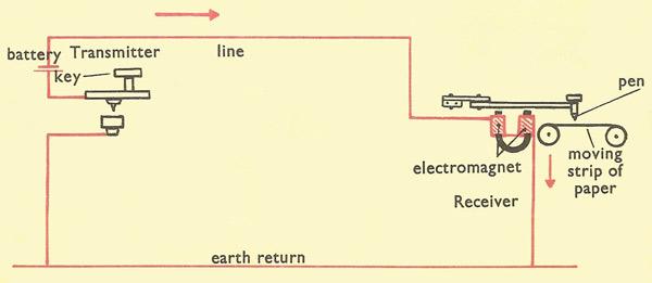 Wiring Diagram Telegraph Key : Telgraf cetin bal gsm turkey denizli