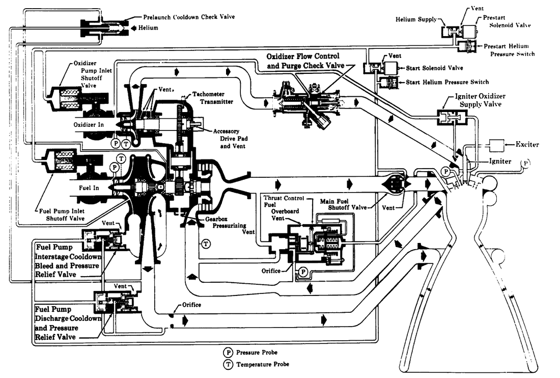 Rocket Motors Engine Flow Diagram