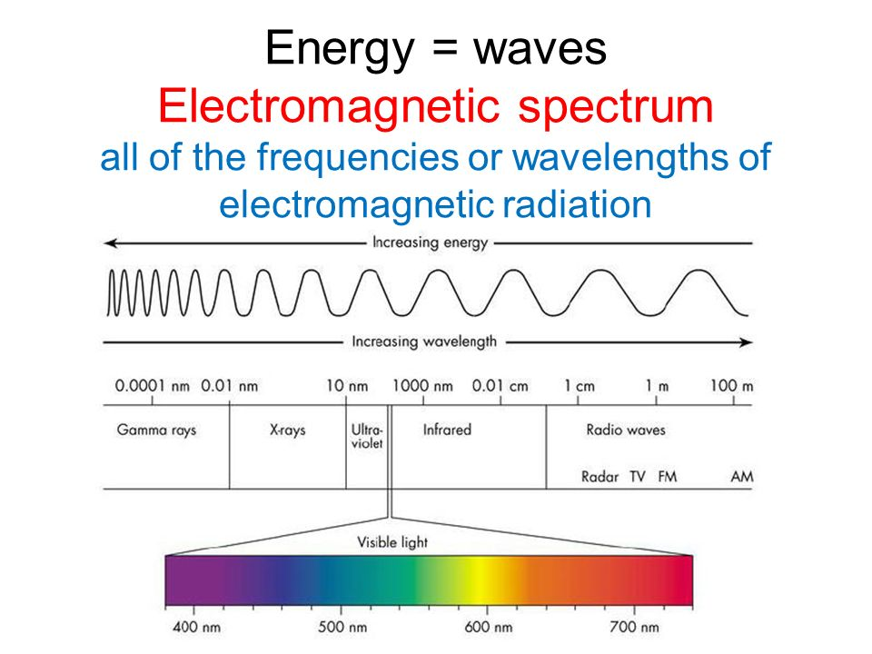 a description of the electromagnetic spectrum X-rays are a form of electromagnetic radiation that is used for medical imaging, treating cancer and even used for exploring the cosmos.