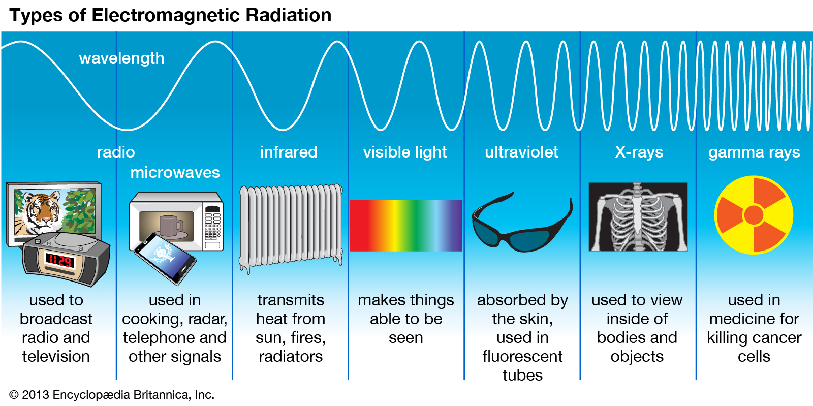 the effects of radio wave technology in the united states By 1908, henry ford from the united states planned to mass produce the car on a production line the modern manufacturing and car industries were born the second industrial revolution brought advances in new energy sources, communication and transport.
