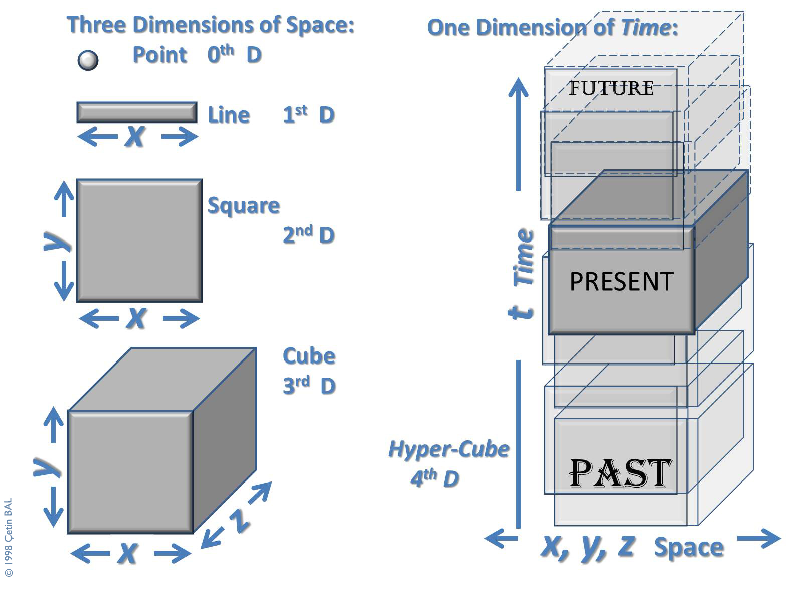 Hyperspace Techology Etin Bal # Uppleva Dimension