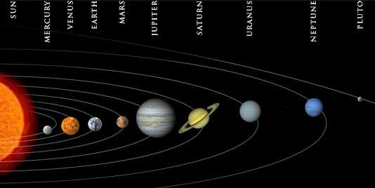 Our Solar System Includes The Sun And Nine Planets Picture Above Shows Order In Which Those Orbit However Sizes Distances