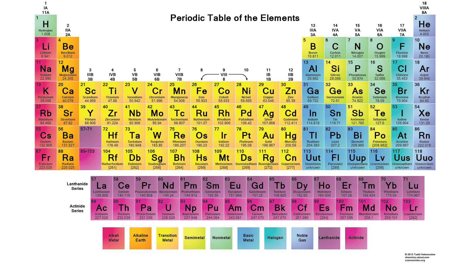New periodic table element generator periodic generator element table element 115 control gravity urtaz Image collections