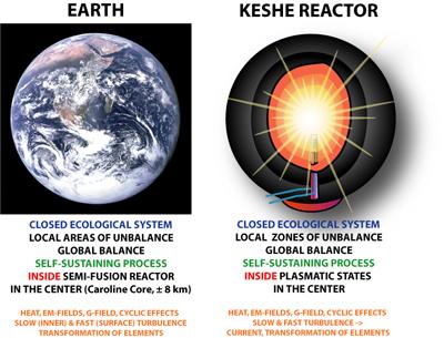5kw plasma generator keshe Free Energy