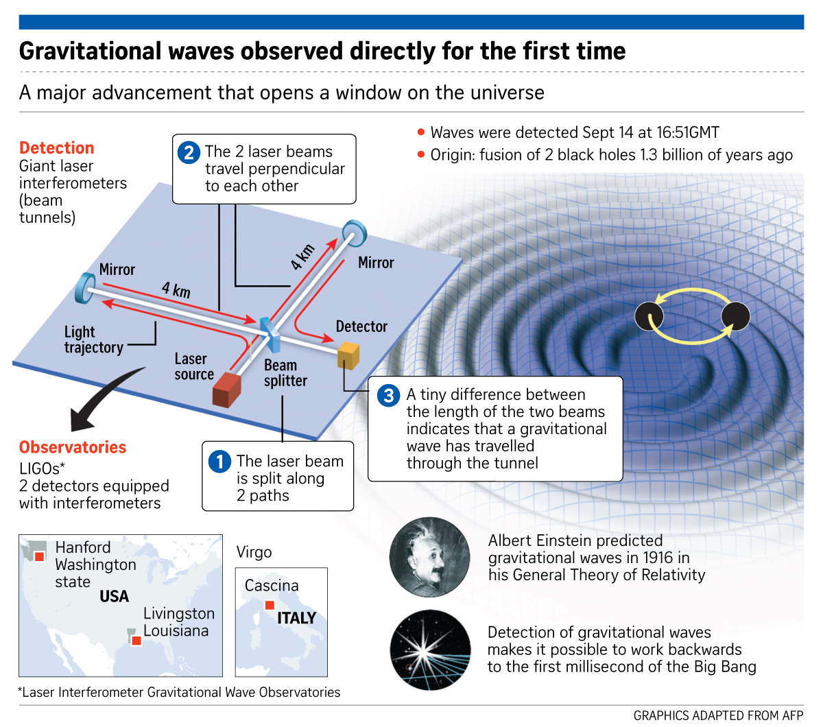 gravitational waves how close are we How do the gravitational wave detectors work that interferometric gravitational wave detectors, we will need in the absence of gravitational waves:.